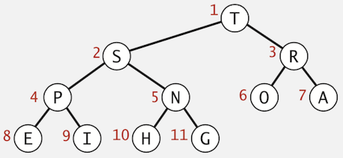 Heap-ordered Binary Tree